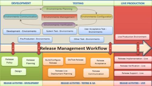 software release management plan template - tem a key component for release management test