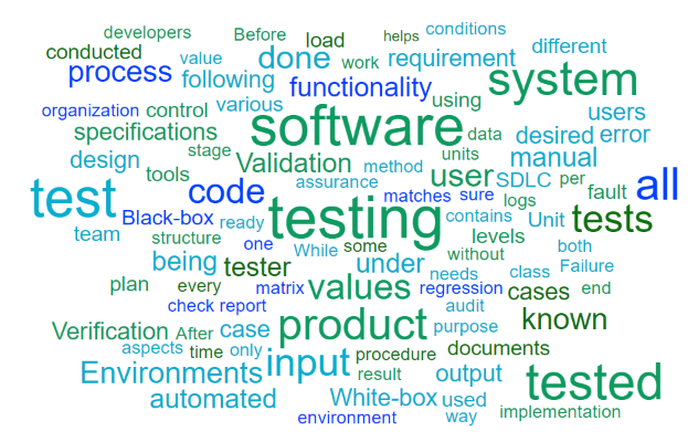 Software Testing Word Cloud