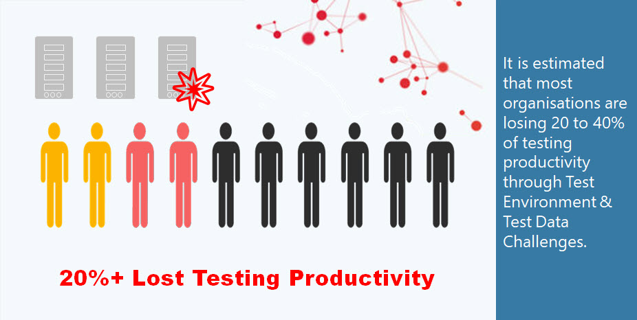 It is estimated that most organisations are losing 20 to 40% of testing productivity through Test Environment & Test Data Challenges.