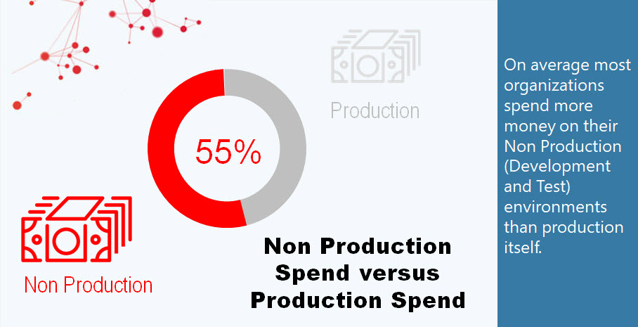On average most organizations spend more money on their Non Production (Development and Test) environments than production itself.