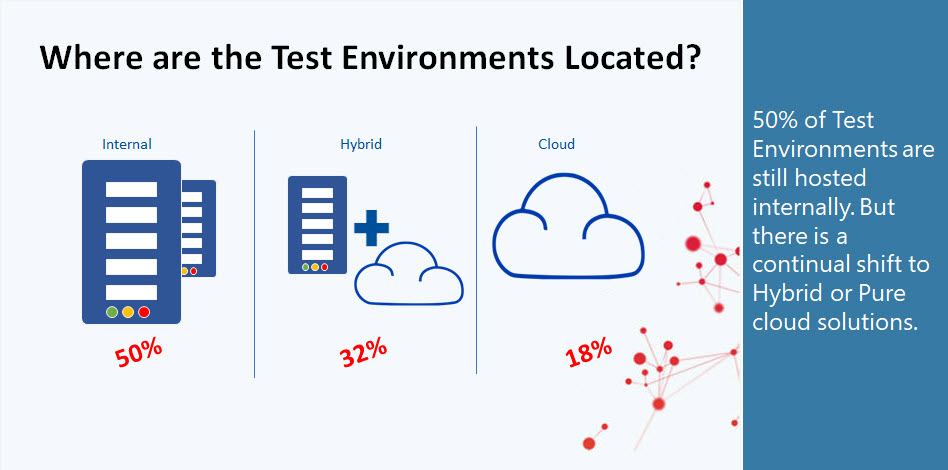Where are the Test Environments Located: 50% of Test Environments are still hosted internally. But there is a continual shift to Hybrid or Pure cloud solutions.