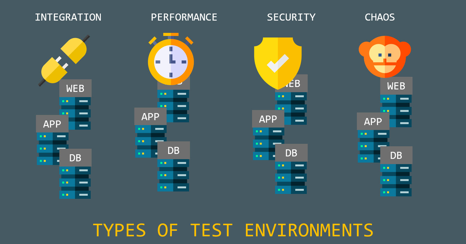 Types of Test Environments